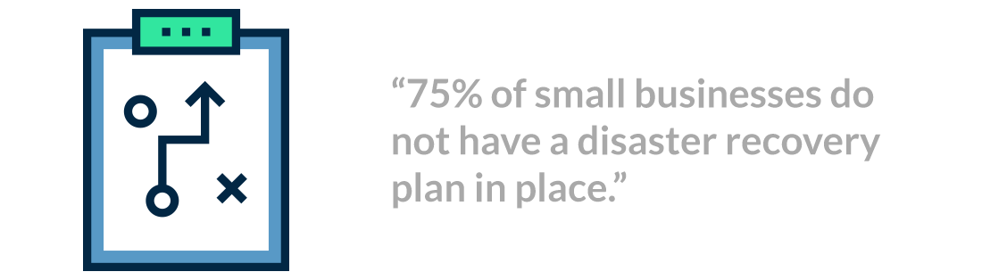 75% of small businesses do no have a disaster recovery plan in place