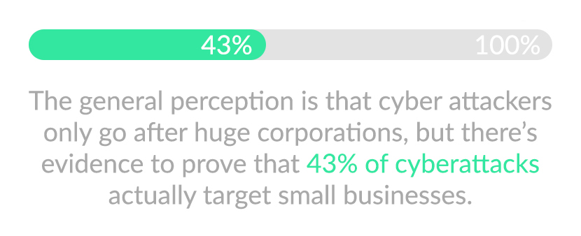 43% of cyberattacks target small business