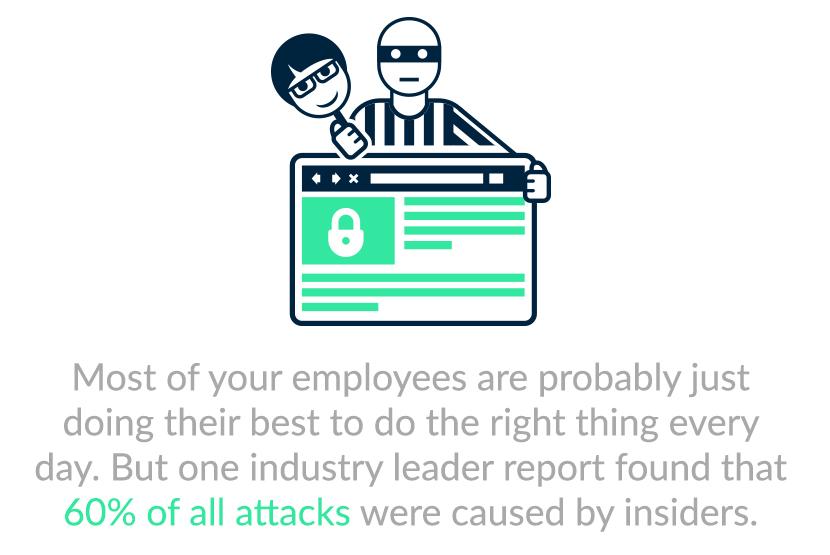 60% of all attacks were caused by insiders.