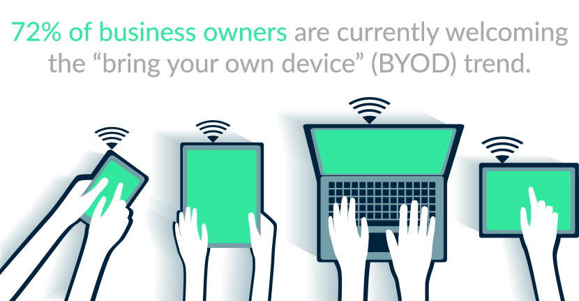 72% of business owners are welcoming the BYOD trend.