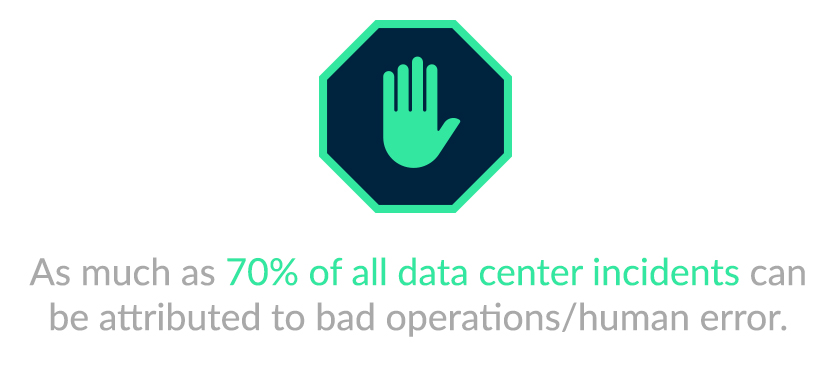 70% of all data center incidents can be attributed to bad operations/human error.