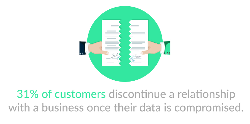 31% of customers discontinue a relationship once their data is compromised.
