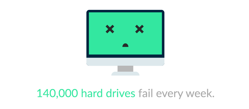 140,000 hard drives fail every week.