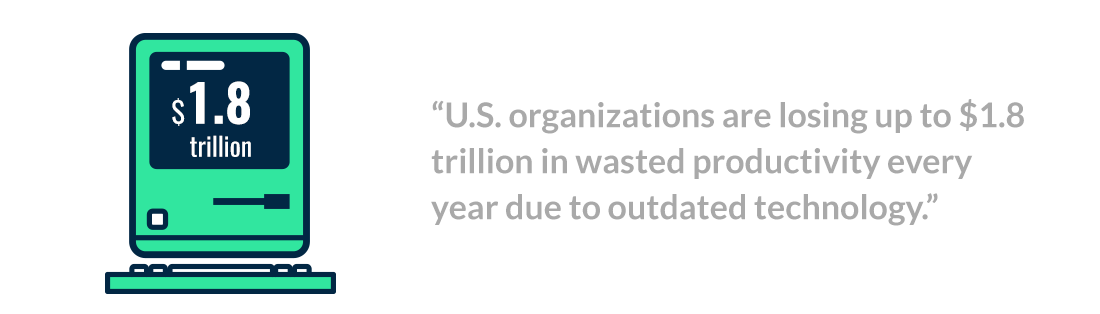 U.S. organizations are losing up to $1.8 trillion in wasted productivity every year due to outdated technology.