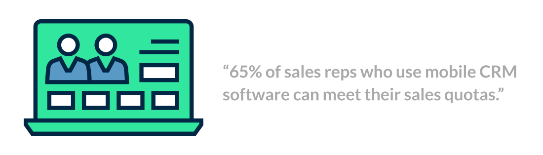 65 percent of sales reps who use mobile CRM software can meet their sales quotas.