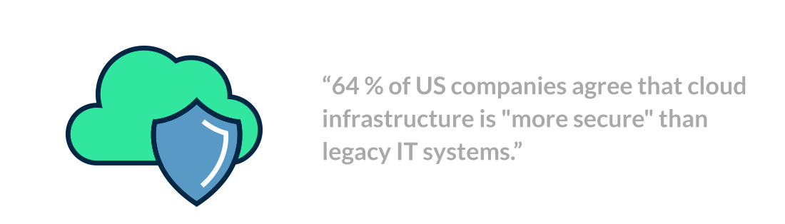 "64 percent of US companies agree that cloud infrastructure is ""more secure"" than legacy IT systems"